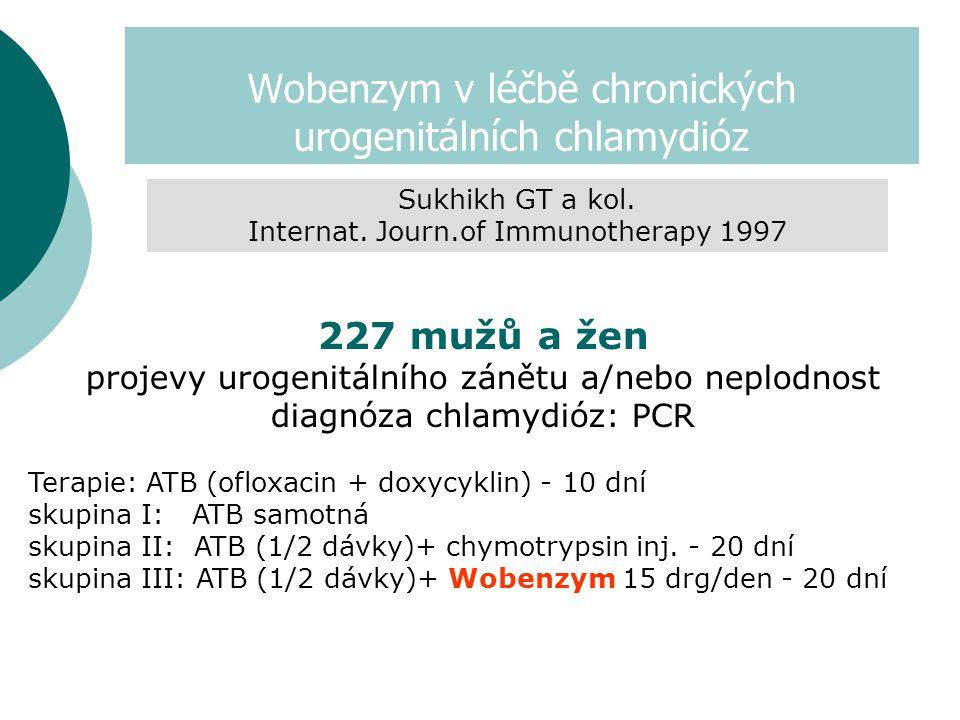 Wobenzym v léčbě chronických urogenitálních chlamydióz 227 mužů a žen projevy urogenitálního zánětu a/nebo neplodnost diagnóza chlamydióz: PCR Terapie: ATB (ofloxacin + doxycyklin) - 10 dní skupina I: ATB samotná skupina II: ATB (1/2 dávky)+ chymotrypsin inj.