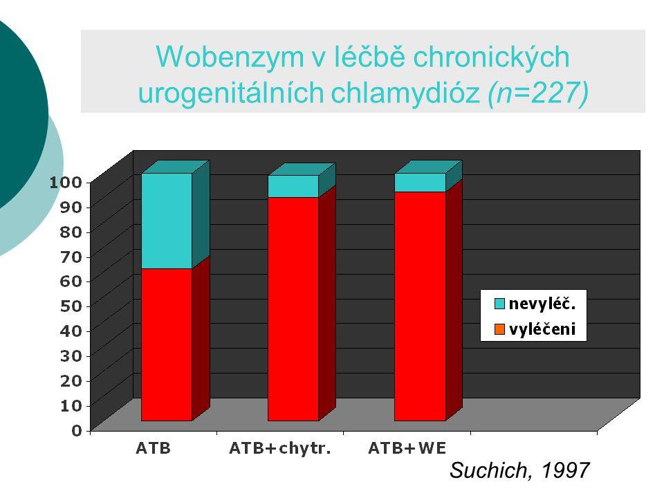 Wobenzym v léčbě chronických urogenitálních chlamydióz (n=227) Suchich, 1997