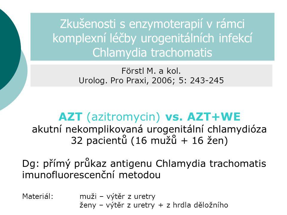 Zkušenosti s enzymoterapií v rámci komplexní léčby urogenitálních infekcí Chlamydia trachomatis AZT (azitromycin) vs.