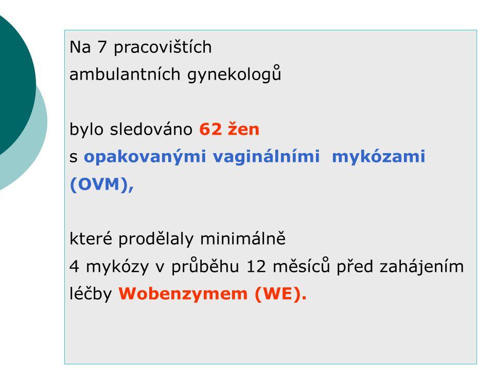 Na 7 pracovištích ambulantních gynekologů bylo sledováno 62 žen s opakovanými vaginálními mykózami (OVM), které prodělaly minimálně 4 mykózy v průběhu 12 měsíců před zahájením léčby Wobenzymem (WE).