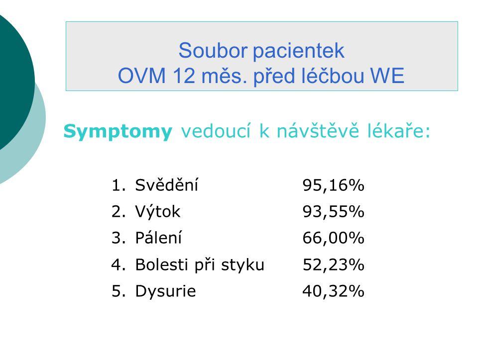 Soubor pacientek OVM 12 měs.