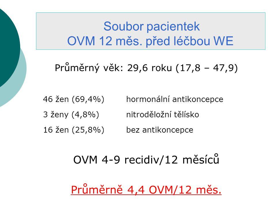 Průměrný věk: 29,6 roku (17,8 – 47,9) 46 žen (69,4%)hormonální antikoncepce 3 ženy (4,8%)nitroděložní tělísko 16 žen (25,8%)bez antikoncepce OVM 4-9 recidiv/12 měsíců Průměrně 4,4 OVM/12 měs.