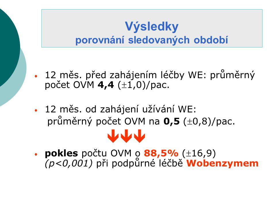 • 12 měs.před zahájením léčby WE: průměrný počet OVM 4,4 (1,0)/pac.