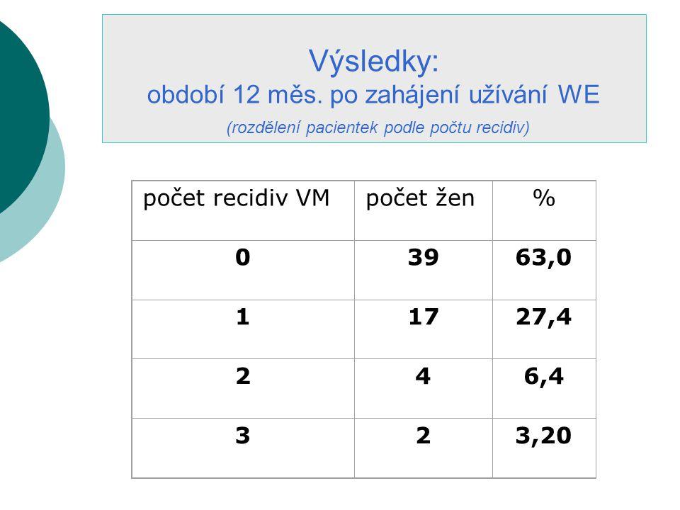 počet recidiv VMpočet žen% 03963,0 11727,4 246,4 323,20 Výsledky: období 12 měs.