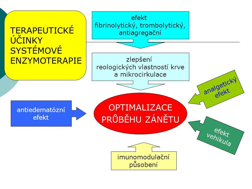 OPTIMALIZACE PRŮBĚHU ZÁNĚTU imunomodulační působení antiedematózní efekt analgetický efekt vehikula zlepšení reologických vlastností krve a mikrocirkulace efekt fibrinolytický, trombolytický, antiagregační TERAPEUTICKÉ ÚČINKY SYSTÉMOVÉ ENZYMOTERAPIE