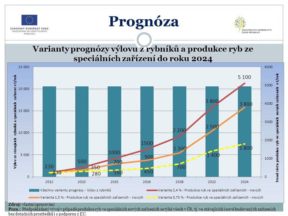 Prognóza Prognóza vývoje zpracování ryb do vnitřního trhu a na vývoz (ž. h.) do roku 2024