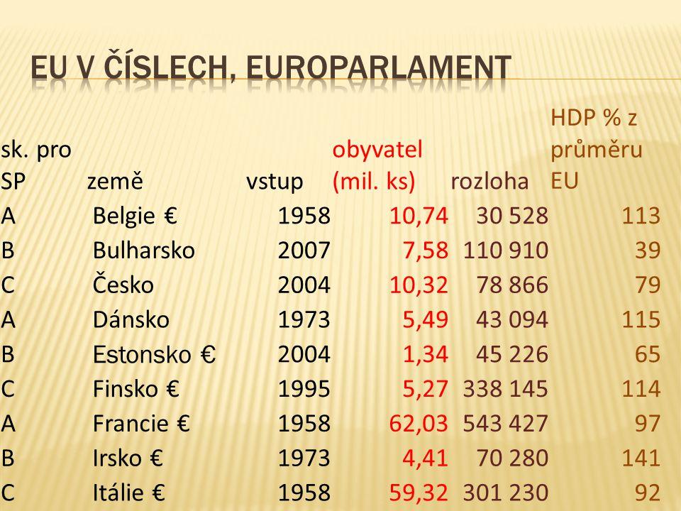 sk. pro SPzeměvstup obyvatel (mil. ks)rozloha HDP % z průměru EU A Belgie €195810,7430 528113 B Bulharsko20077,58110 91039 C Česko200410,3278 86679 A