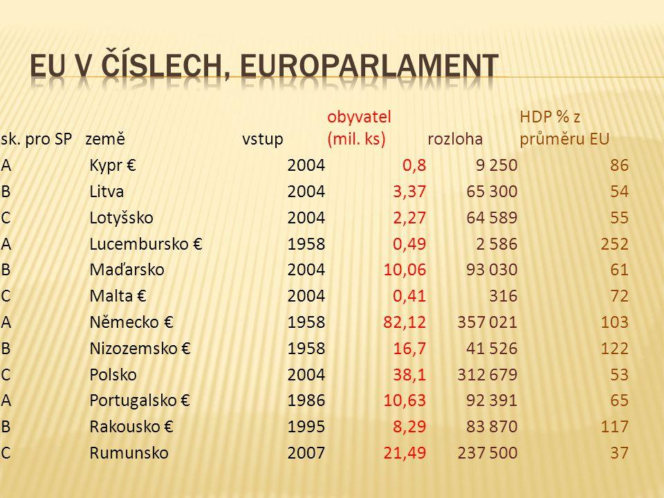 sk. pro SPzeměvstup obyvatel (mil. ks)rozloha HDP % z průměru EU A Kypr €20040,89 25086 B Litva20043,3765 30054 C Lotyšsko20042,2764 58955 A Lucemburs