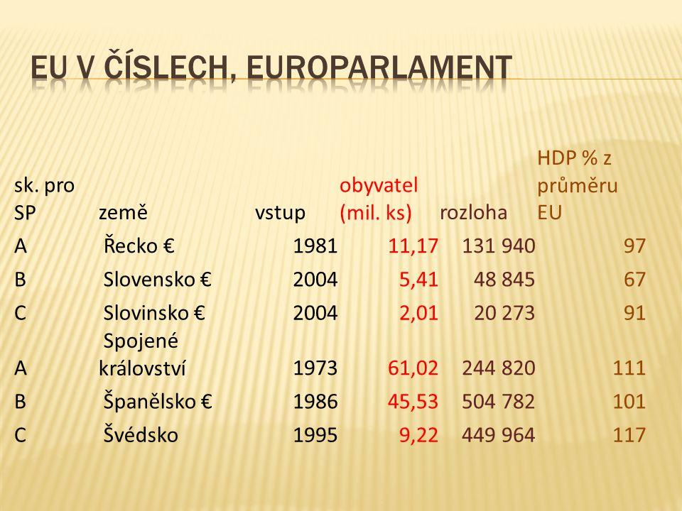 sk. pro SPzeměvstup obyvatel (mil. ks)rozloha HDP % z průměru EU A Řecko €198111,17131 94097 B Slovensko €20045,4148 84567 C Slovinsko €20042,0120 273