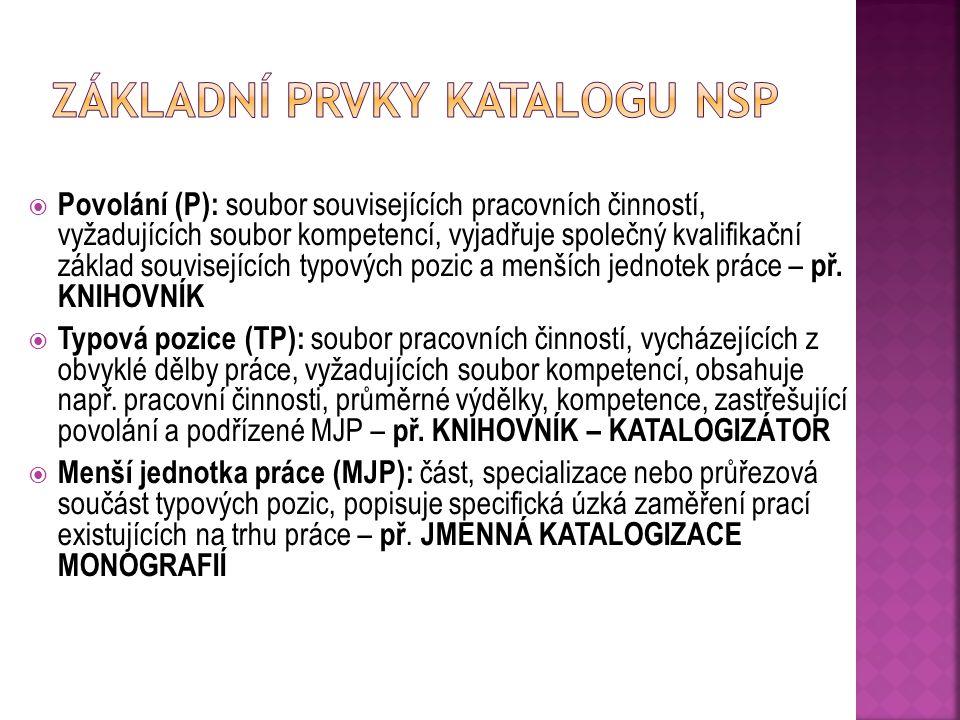  Obsahuje kvalifikační standardy seskupené do jednotlivých úrovní  Obsahuje hodnotící standardy kompetencí každé PK a podmínky pro autorizované osoby  Umožňuje srovnávání kvalifikací uznávaných v České republice s kvalifikacemi uznávaných v jiných evropských státech