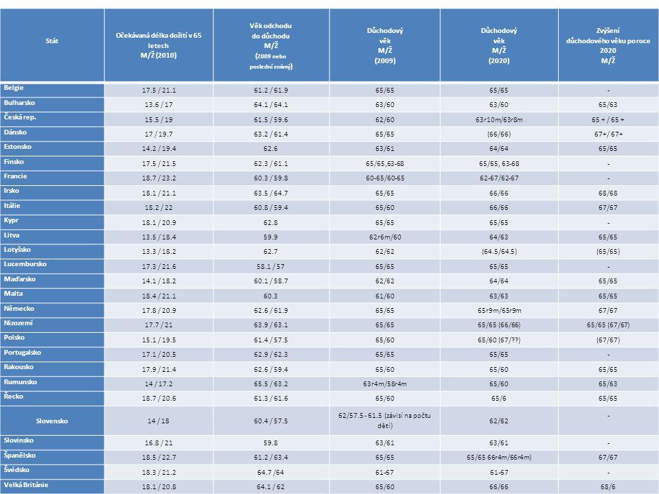 Stát Očekávaná délka dožití v 65 letech M/Ž (2010) Věk odchodu do důchodu M/Ž ( 2009 nebo poslední známý ) Důchodový věk M/Ž (2009) Důchodový věk M/Ž (2020) Zvýšení důchodového věku po roce 2020 M/Ž Belgie 17.5 / 21.161.2 / 61.965/65 - Bulharsko 13.6 / 1764.1 / 64.163/60 65/63 Česká rep.