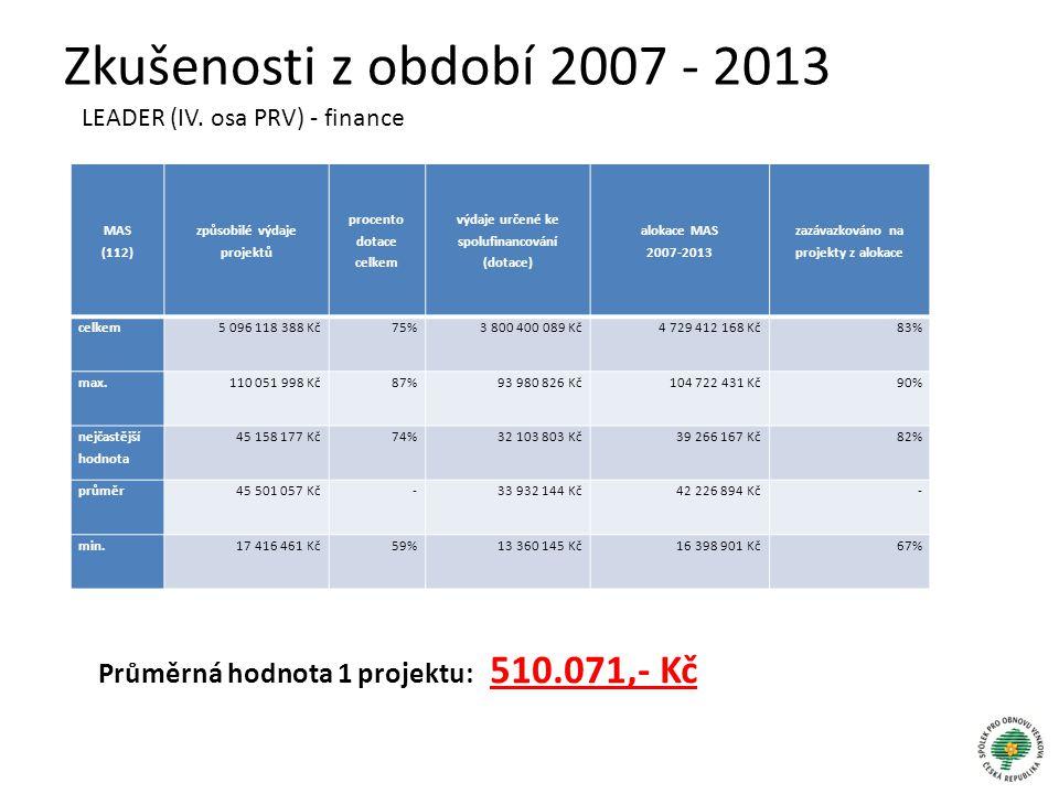 Zkušenosti z období 2007 - 2013 LEADER (IV. osa PRV) - finance MAS (112) způsobilé výdaje projektů procento dotace celkem výdaje určené ke spolufinanc