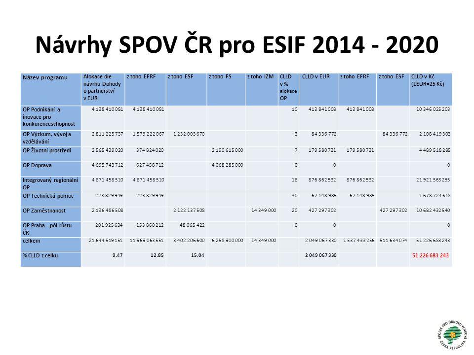 Návrhy SPOV ČR pro ESIF 2014 - 2020 Název programu Alokace dle návrhu Dohody o partnerství v EUR z toho EFRFz toho ESFz toho FSz toho IZMCLLD v % alok