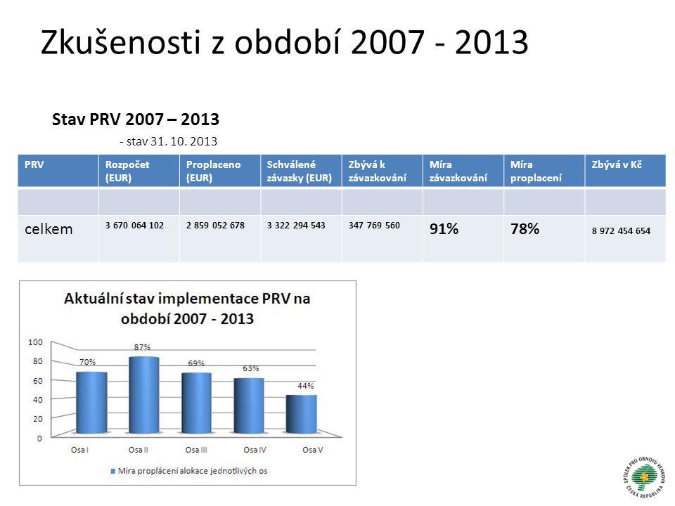 Zkušenosti z období 2007 - 2013 Stav PRV 2007 – 2013 - stav 31. 10. 2013 PRVRozpočet (EUR) Proplaceno (EUR) Schválené závazky (EUR) Zbývá k závazkován