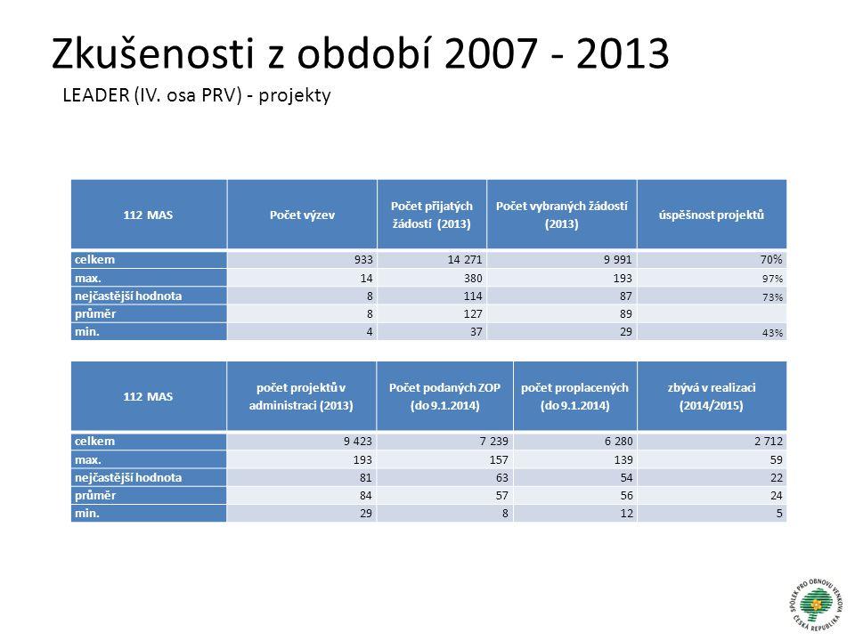 Zkušenosti z období 2007 - 2013 LEADER (IV. osa PRV) - projekty 112 MASPočet výzev Počet přijatých žádostí (2013) Počet vybraných žádostí (2013) úspěš