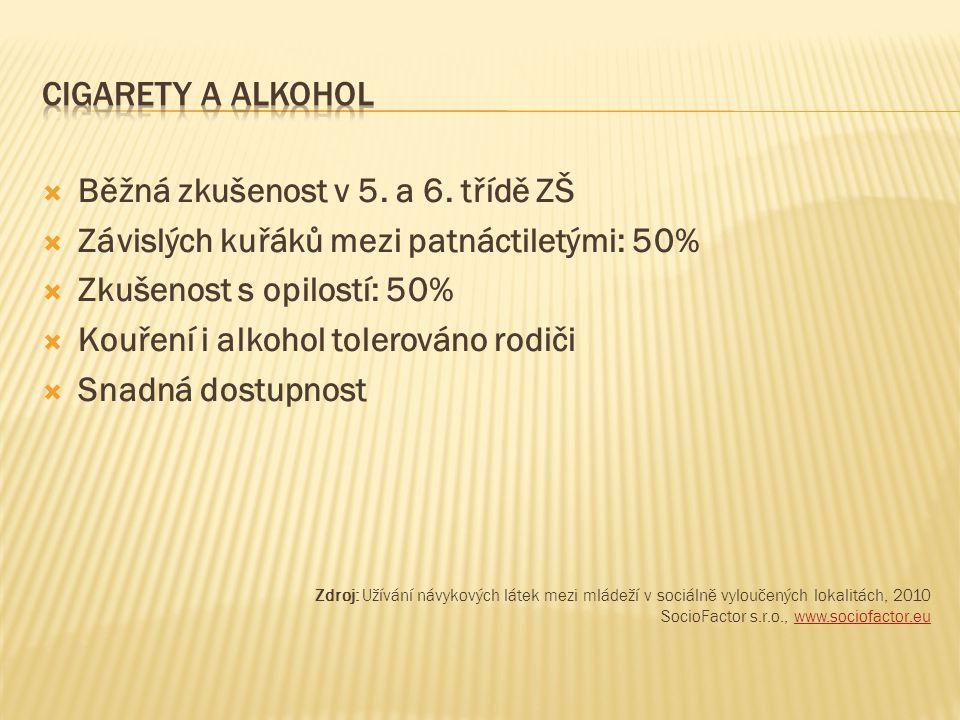  Běžná zkušenost v 5. a 6. třídě ZŠ  Závislých kuřáků mezi patnáctiletými: 50%  Zkušenost s opilostí: 50%  Kouření i alkohol tolerováno rodiči  S