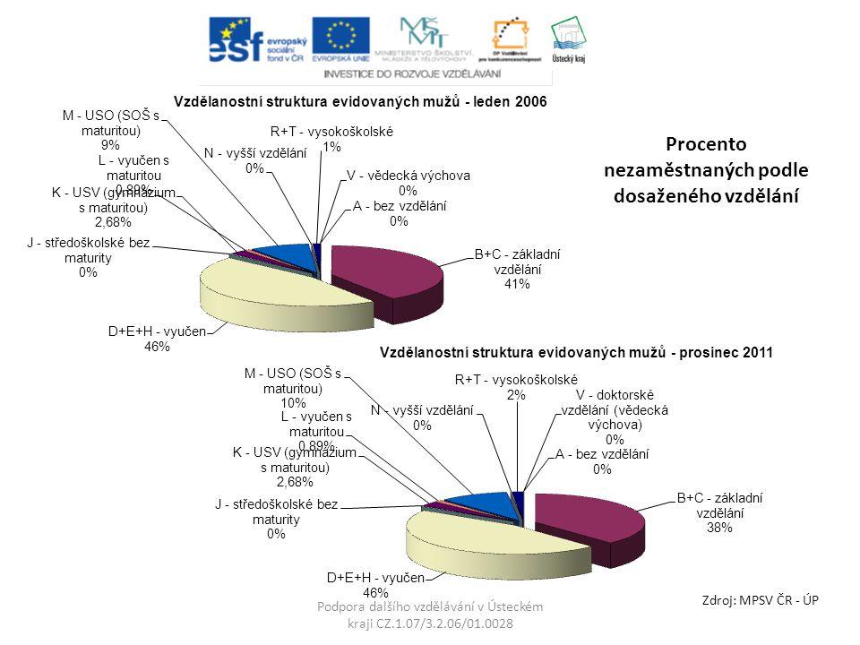 Podpora dalšího vzdělávání v Ústeckém kraji CZ.1.07/3.2.06/01.0028 Zdroj: MPSV ČR - ÚP Procento nezaměstnaných podle dosaženého vzdělání