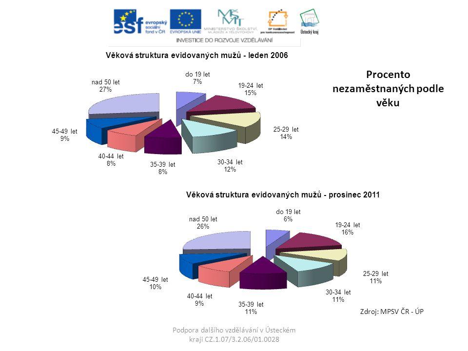 Podpora dalšího vzdělávání v Ústeckém kraji CZ.1.07/3.2.06/01.0028 Zdroj: MPSV ČR - ÚP Procento nezaměstnaných podle věku