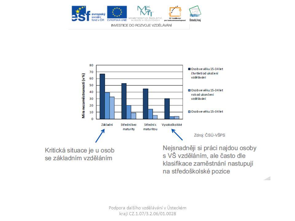 Podpora dalšího vzdělávání v Ústeckém kraji CZ.1.07/3.2.06/01.0028