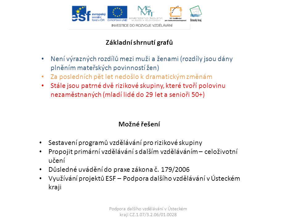 Podpora dalšího vzdělávání v Ústeckém kraji CZ.1.07/3.2.06/01.0028 Uplatnění absolventů škol na trhu práce
