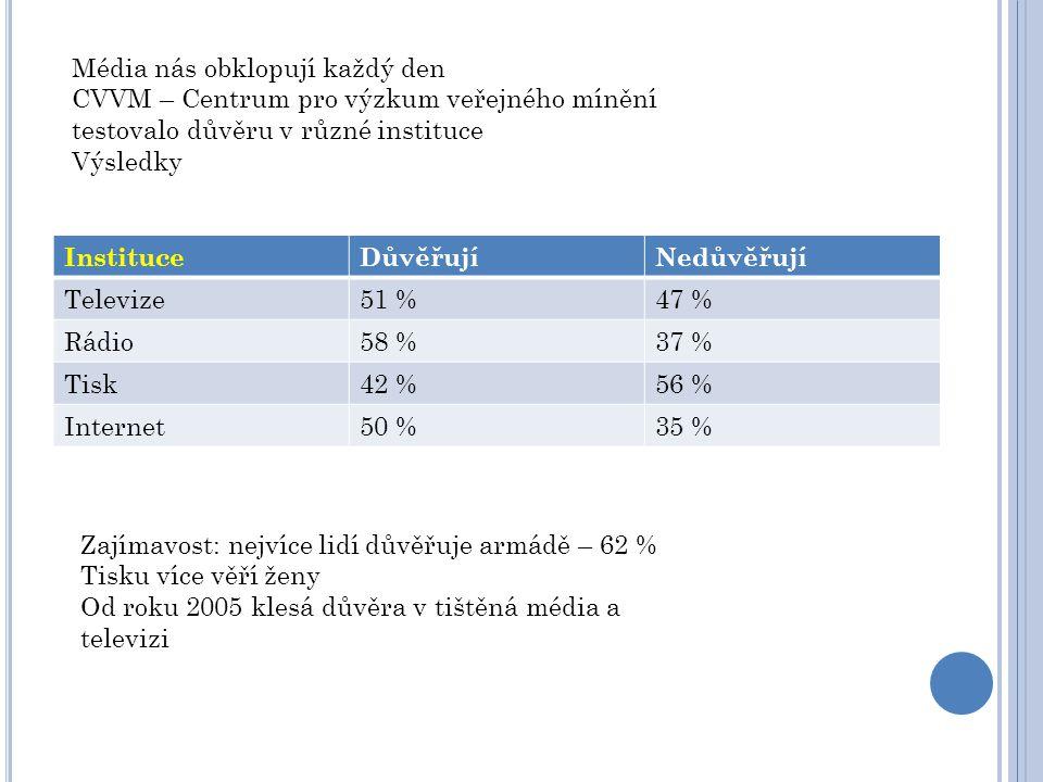 InstituceDůvěřujíNedůvěřují Televize51 %47 % Rádio58 %37 % Tisk42 %56 % Internet50 %35 % Média nás obklopují každý den CVVM – Centrum pro výzkum veřej