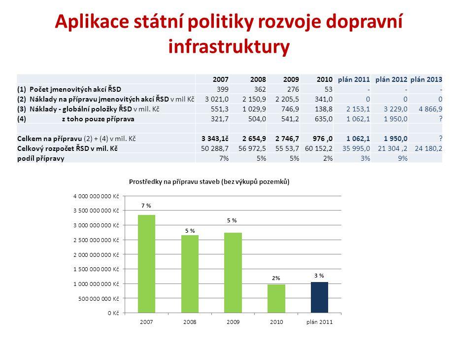 Aplikace státní politiky rozvoje dopravní infrastruktury 2007200820092010plán 2011plán 2012plán 2013 (1) Počet jmenovitých akcí ŘSD39936227653--- (2) Náklady na přípravu jmenovitých akcí ŘSD v mil Kč3 021,02 150,92 205,5341,0000 (3) Náklady - globální položky ŘSD v mil.
