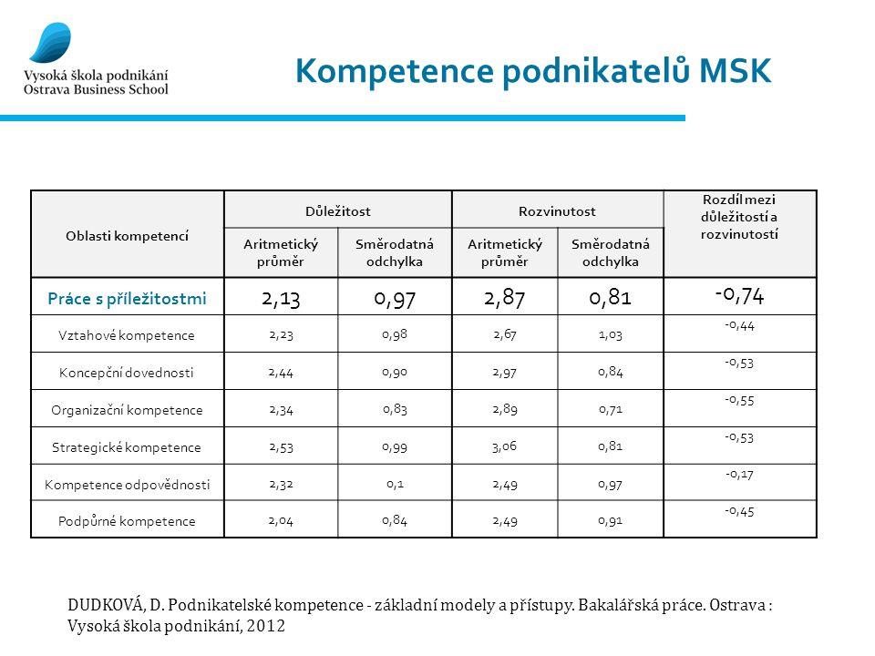 Kompetence podnikatelů MSK Oblasti kompetencí DůležitostRozvinutost Rozdíl mezi důležitostí a rozvinutostí Aritmetický průměr Směrodatná odchylka Arit