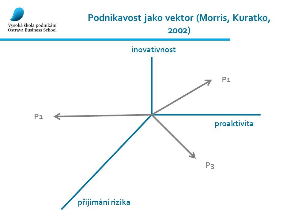 Podnikavost jako vektor (Morris, Kuratko, 2002) inovativnost proaktivita přijímání rizika P1 P3 P2