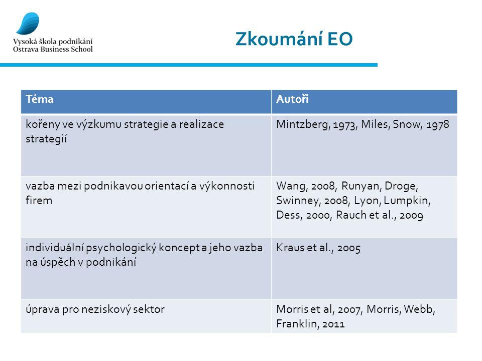 Zkoumání EO TémaAutoři kořeny ve výzkumu strategie a realizace strategií Mintzberg, 1973, Miles, Snow, 1978 vazba mezi podnikavou orientací a výkonnos