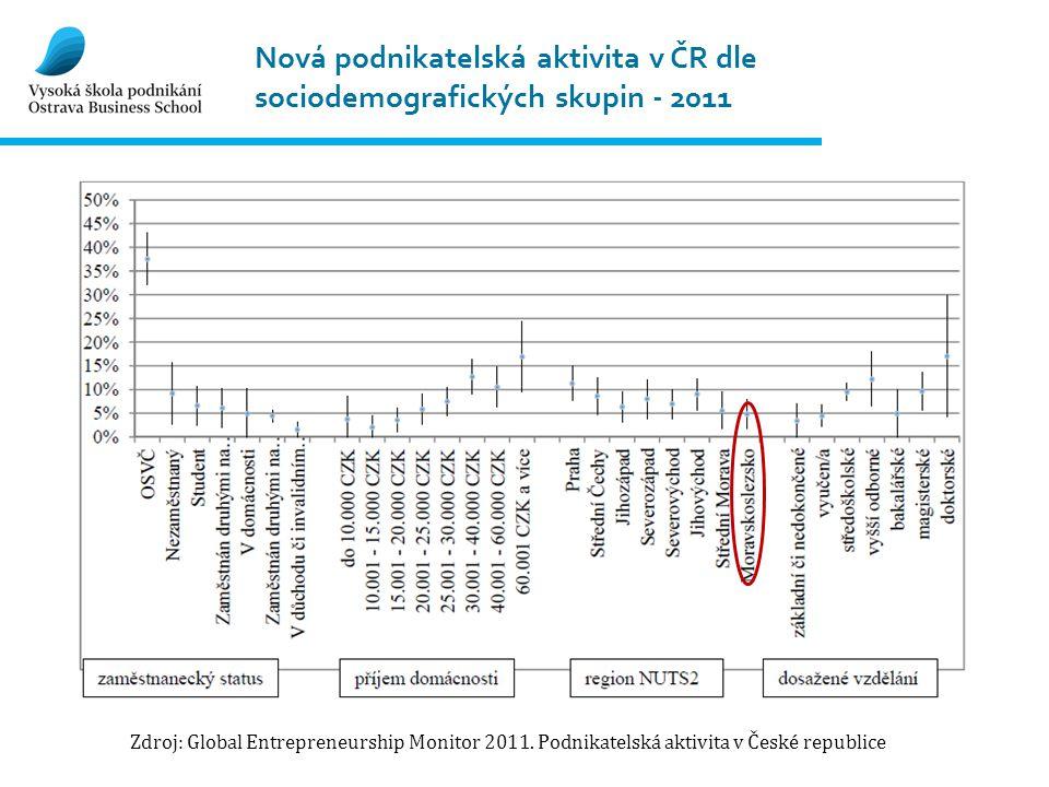 Nová podnikatelská aktivita v ČR dle sociodemografických skupin - 2011 Zdroj: Global Entrepreneurship Monitor 2011. Podnikatelská aktivita v České rep