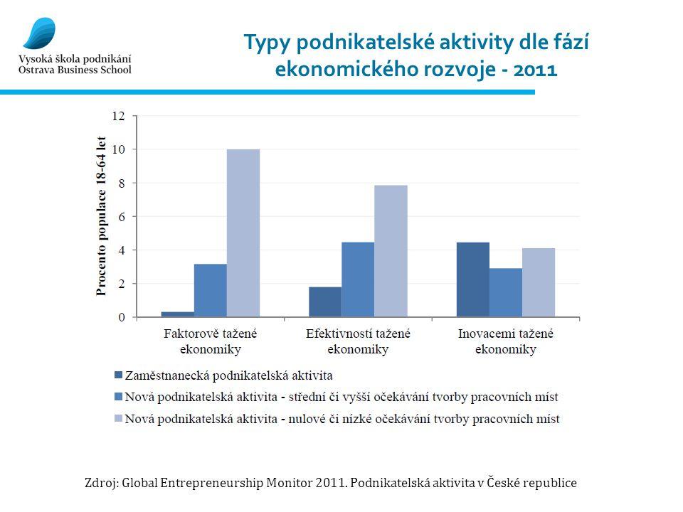 Typy podnikatelské aktivity dle fází ekonomického rozvoje - 2011 Zdroj: Global Entrepreneurship Monitor 2011. Podnikatelská aktivita v České republice