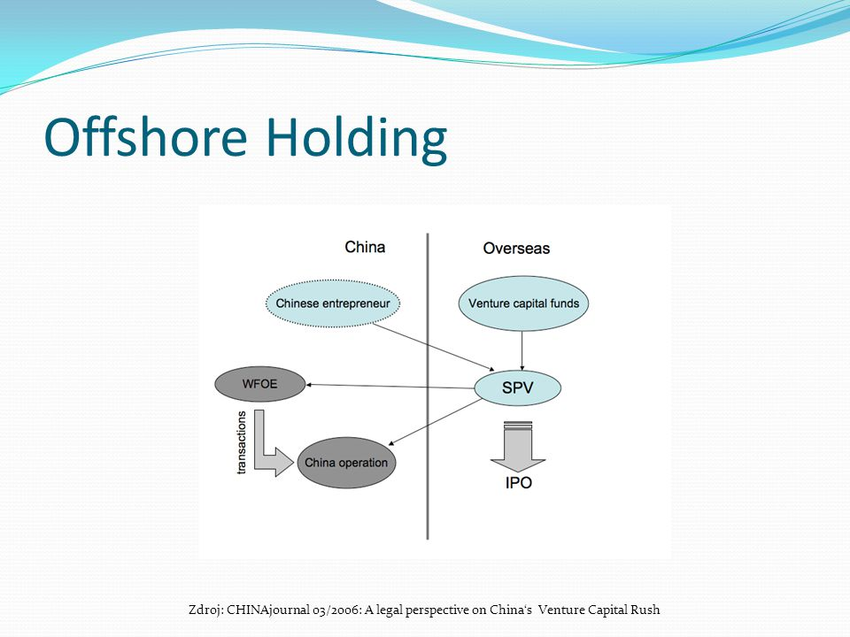 Offshore Holding Zdroj: CHINAjournal 03/2006: A legal perspective on China's Venture Capital Rush