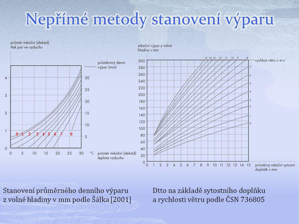 Stanovení průměrného denního výparu z volné hladiny v mm podle Šálka [2001] Dtto na základě sytostního doplňku a rychlosti větru podle ČSN 736805 0 1