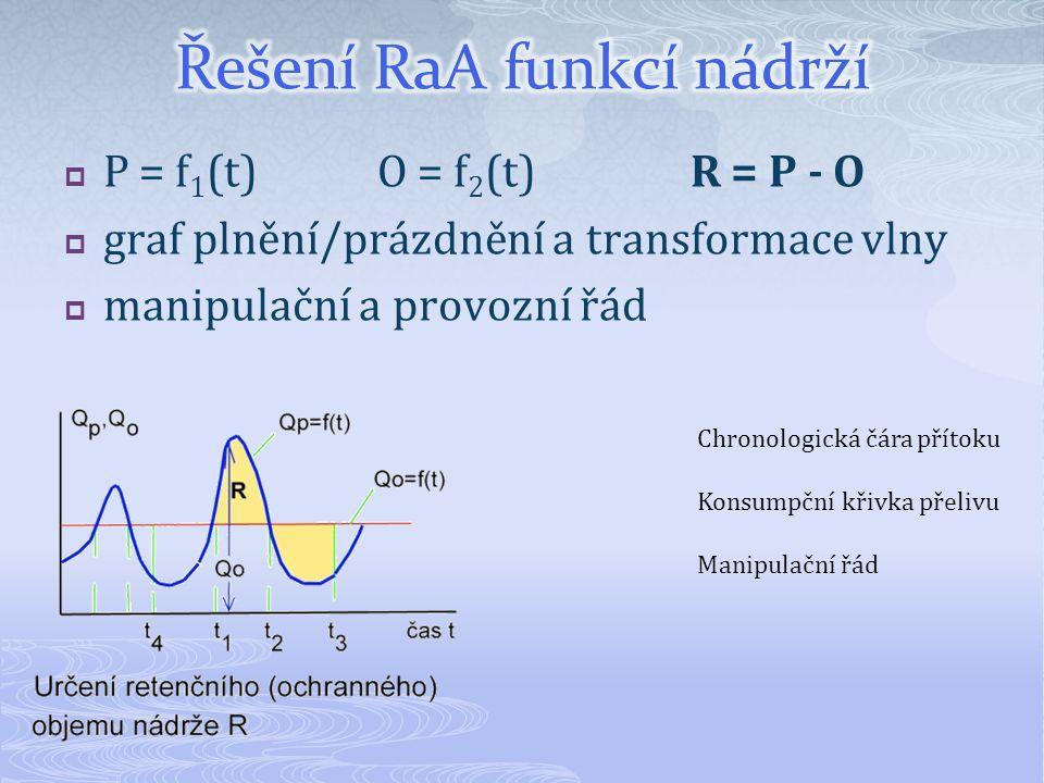  P = f 1 (t)O = f 2 (t)R = P - O  graf plnění/prázdnění a transformace vlny  manipulační a provozní řád Chronologická čára přítoku Konsumpční křivk