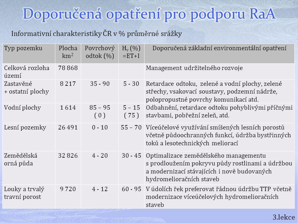 Typ pozemkuPlocha km 2 Povrchový odtok (%) H v (%) =ET+I Doporučená základní environmentální opatření Celková rozloha území 78 868 Management udržitel