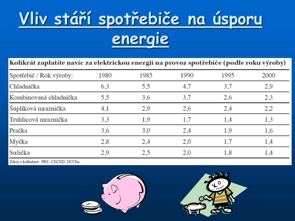 Vliv stáří spotřebiče na úsporu energie