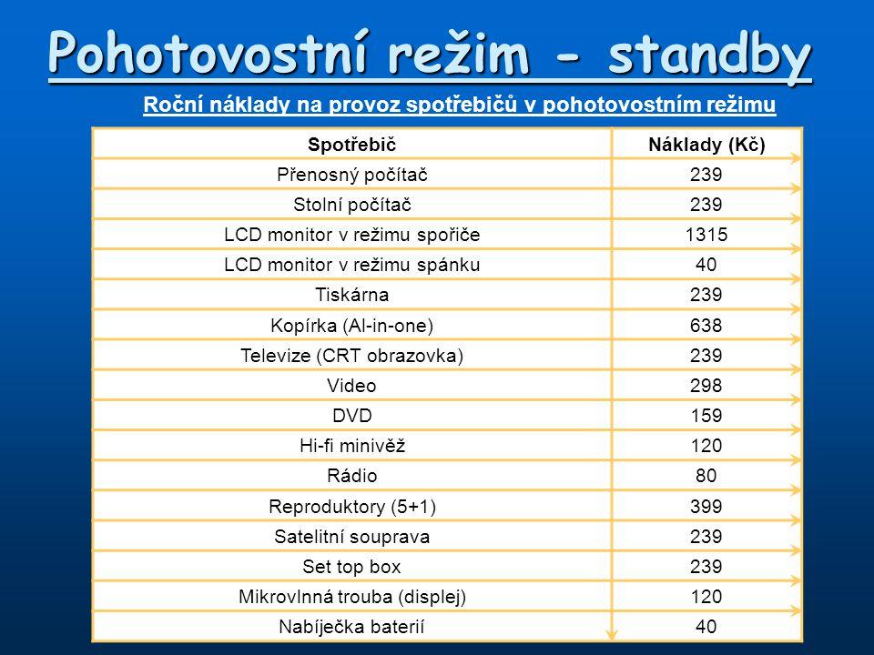 Pohotovostní režim - standby Roční náklady na provoz spotřebičů v pohotovostním režimu SpotřebičNáklady (Kč) Přenosný počítač239 Stolní počítač239 LCD