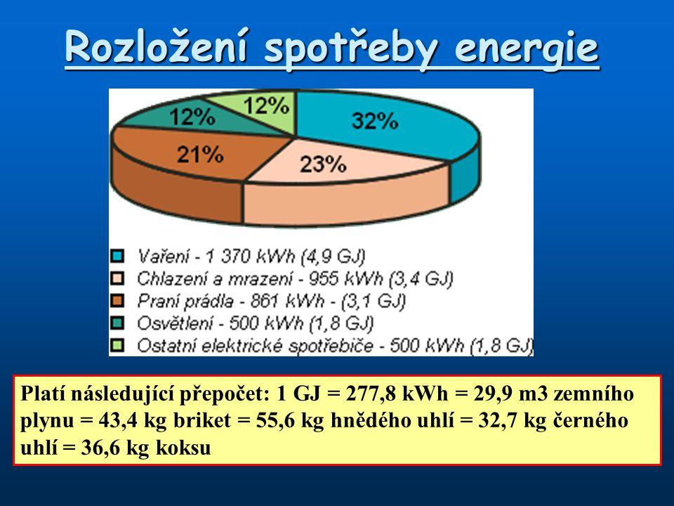 Rozložení spotřeby energie Platí následující přepočet: 1 GJ = 277,8 kWh = 29,9 m3 zemního plynu = 43,4 kg briket = 55,6 kg hnědého uhlí = 32,7 kg čern