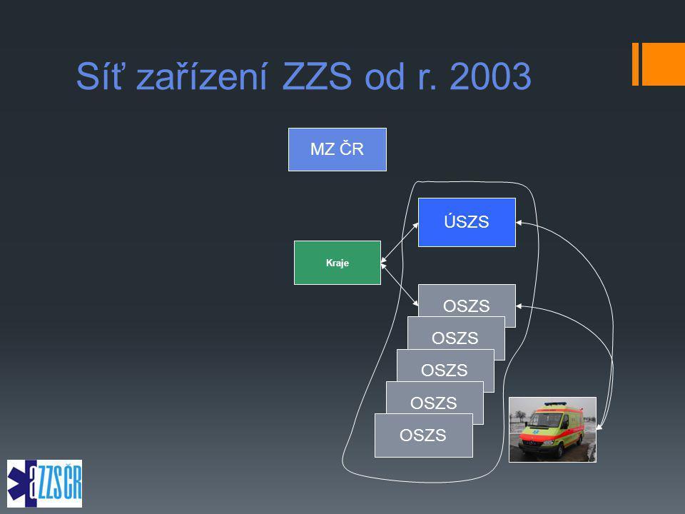 Síť zařízení ZZS od r. 2003 MZ ČR ÚSZS Kraje OSZS