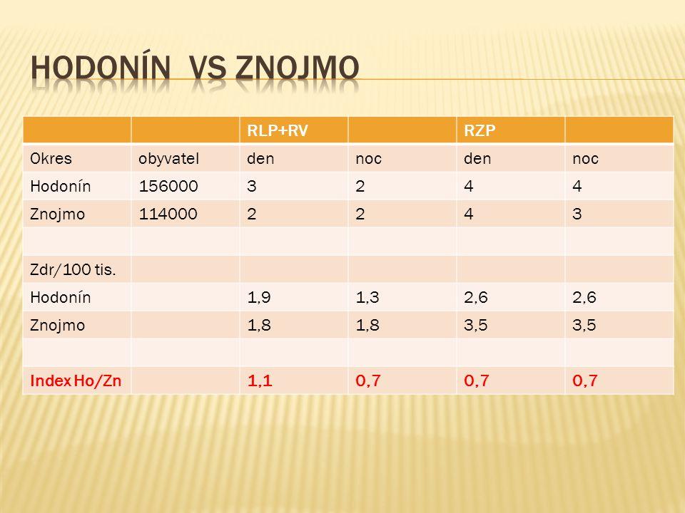 RLP+RVRZP Okresobyvateldennocdennoc Hodonín1560003244 Znojmo1140002243 Zdr/100 tis. Hodonín1,91,32,6 Znojmo1,8 3,5 Index Ho/Zn1,10,7