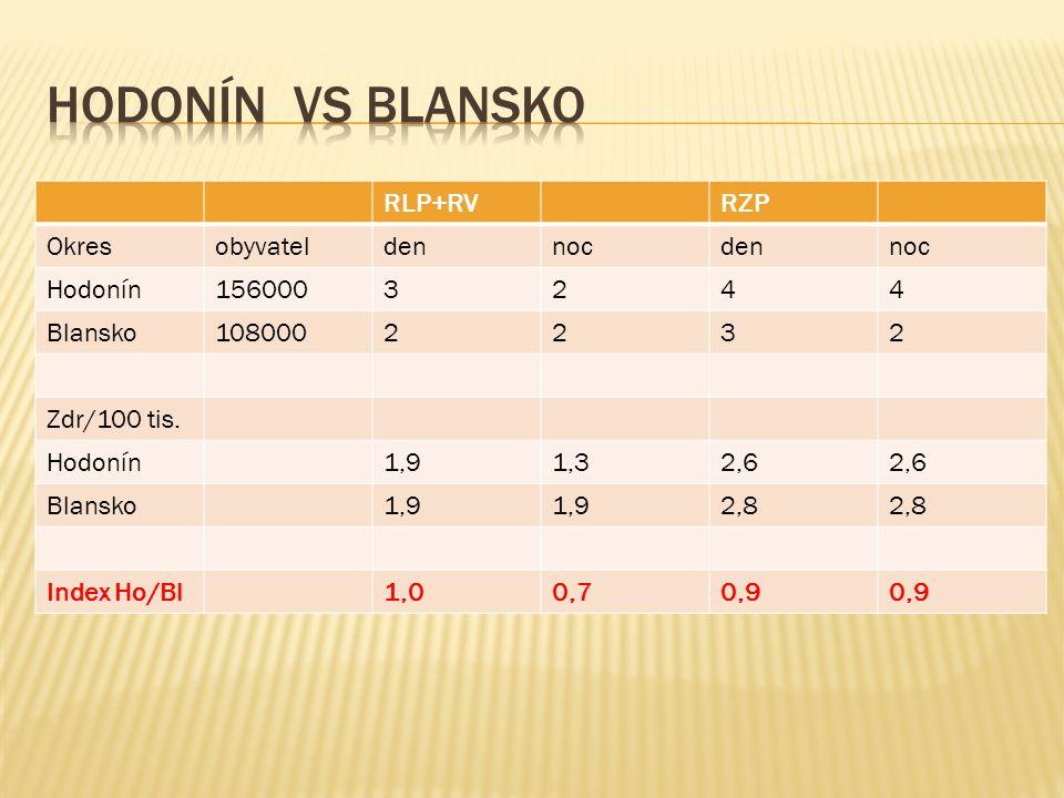 RLP+RVRZP Okresobyvateldennocdennoc Hodonín1560003244 Blansko1080002232 Zdr/100 tis. Hodonín1,91,32,6 Blansko1,9 2,8 Index Ho/Bl1,00,70,9