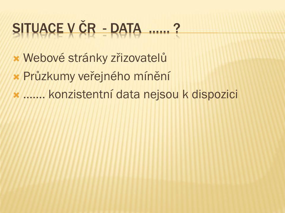  Webové stránky zřizovatelů  Průzkumy veřejného mínění  ……. konzistentní data nejsou k dispozici