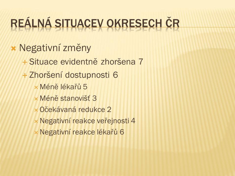  Negativní změny  Situace evidentně zhoršena 7  Zhoršení dostupnosti 6  Méně lékařů 5  Méně stanovišť 3  Očekávaná redukce 2  Negativní reakce