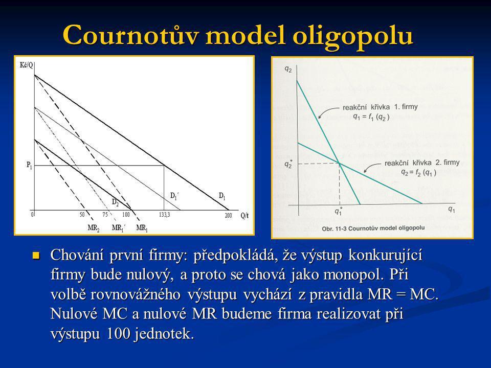 Cournotův model oligopolu  Chování první firmy: předpokládá, že výstup konkurující firmy bude nulový, a proto se chová jako monopol. Při volbě rovnov
