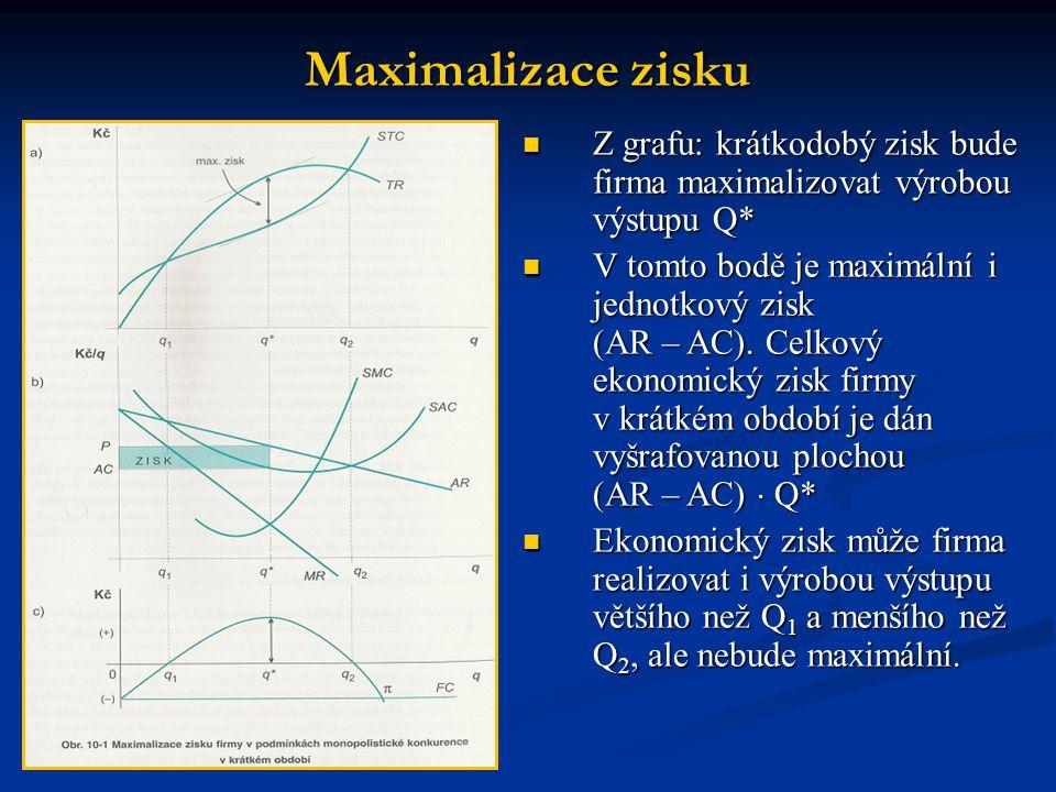  Z grafu: krátkodobý zisk bude firma maximalizovat výrobou výstupu Q*  V tomto bodě je maximální i jednotkový zisk (AR – AC). Celkový ekonomický zis