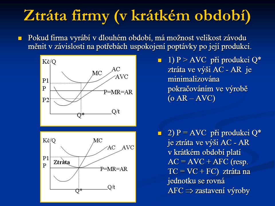 Ztráta firmy (v krátkém období)  1) P > AVC při produkci Q* ztráta ve výši AC - AR je minimalizována pokračováním ve výrobě (o AR – AVC)  2) P = AVC