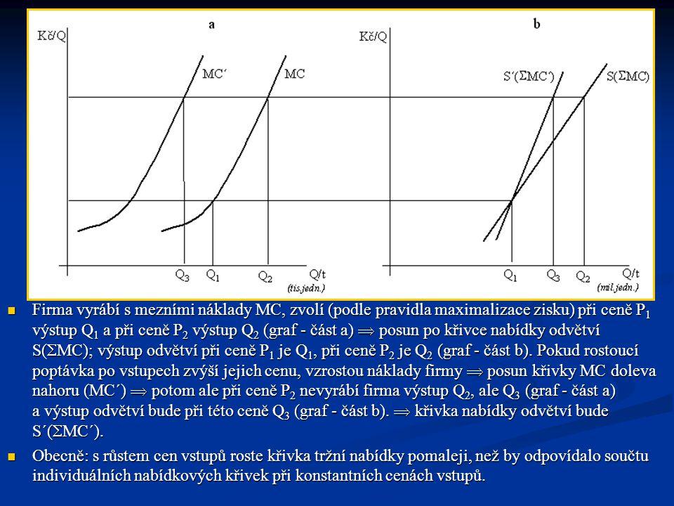  Firma vyrábí s mezními náklady MC, zvolí (podle pravidla maximalizace zisku) při ceně P 1 výstup Q 1 a při ceně P 2 výstup Q 2 (graf - část a)  pos
