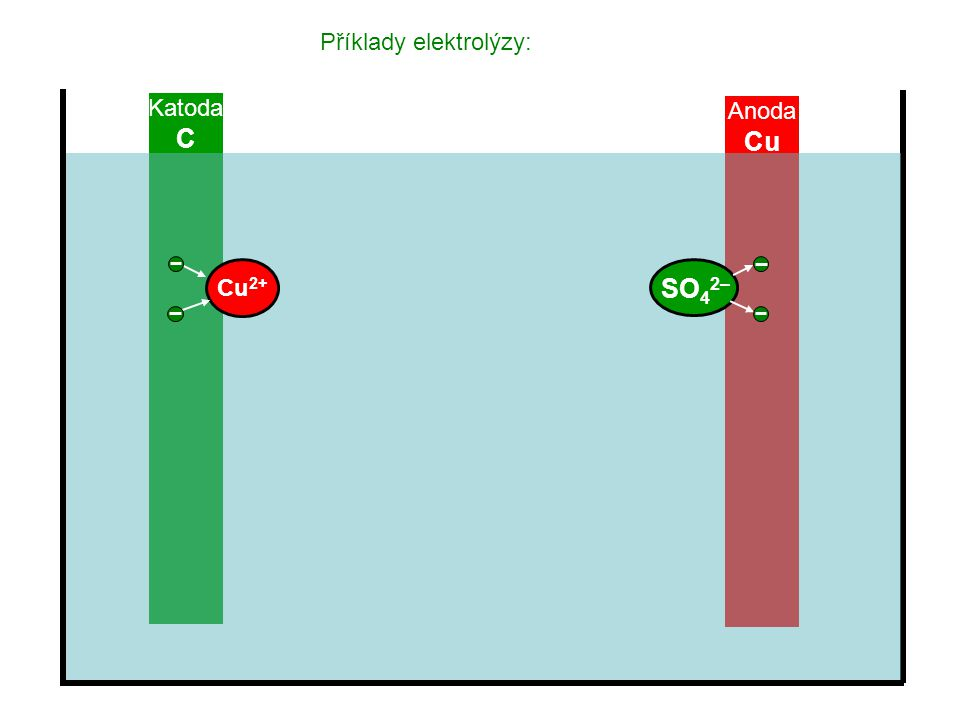 Příklady elektrolýzy: Katoda C Anoda Cu SO 4 2– Cu 2+
