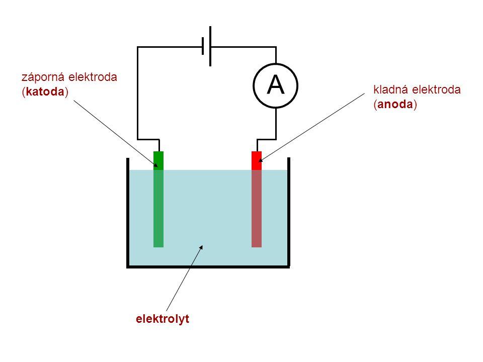 A elektrolyt kladná elektroda (anoda) záporná elektroda (katoda)