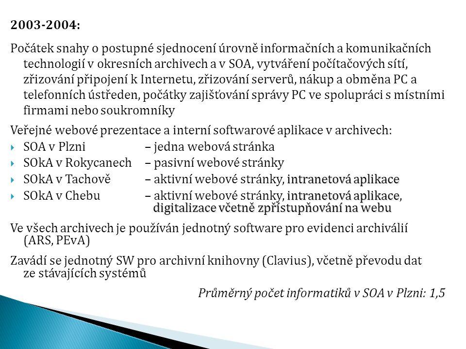 2004-2008: Navázáno úzké obchodní partnerství se společností NetPro systems ◦ obměna všech serverů ◦ propojení lokálních počítačových sítí prostřednictvím VPN ◦ vznik jednotné intranetové aplikace (SOANET) ◦ náhrada všech dosavadních webových prezentací jednotnými webovými stránkami ◦ zavádění programu pro tvorbu archivních pomůcek  inventárních seznamů (Janus 2000) zpřístupňování archivních pomůcek na webu ◦ počátek zpřístupňování archivních pomůcek na webu zpřístupňování matrik a kronik ◦ příprava zpřístupňování matrik a kronik na webu ◦ SOA v Plzni se významně podílí na vývoji SW pro NetPro ◦ SOA v Plzni se významně podílí na vývoji SW pro NetPro (analýzy, testování, dokumentace, školení a podpora uživatelů, propagace) Správa PC ve spolupráci se třemi místními společnostmi s regionální působností (obdobně pro telekomunikace a kopírky) Počátek digitalizace matrik a kronik Průměrný počet informatiků v SOA v Plzni: 3